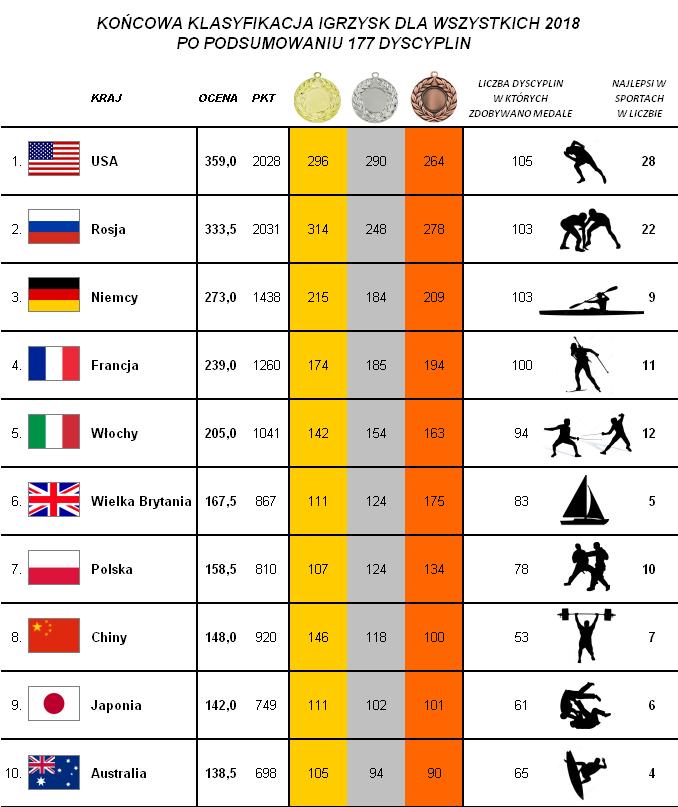 nasze igrzyska ranking dyscyplin na 2018